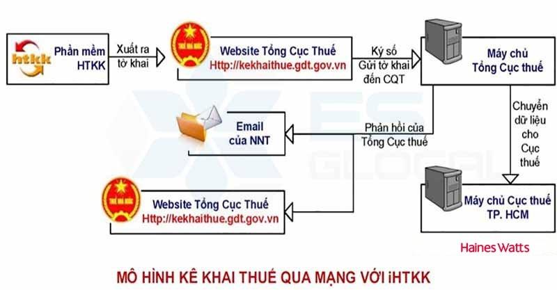 Quy trình khai thuế qua mạng