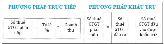 Cách tính thuế GTGT